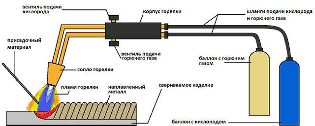 Технология сварки полуавтоматом профильной трубы