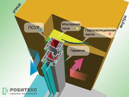 Технологическое окно для трубопровода
