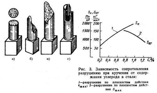 Торсион для профильной трубы