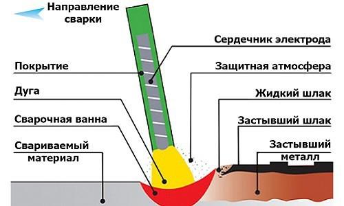 Технология сварки труб ручная дуговая сварка покрытыми электродами