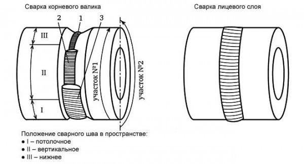 Ручная дуговая сварка покрытым электродом неповоротного стыка труб