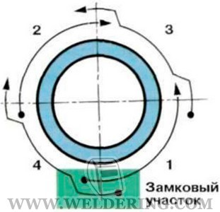 Технология сварки труб малых диаметров