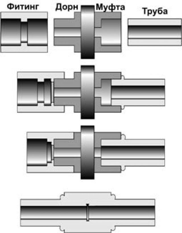 Сварка труб пнд малого диаметра