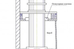 Футеровка труб для печей