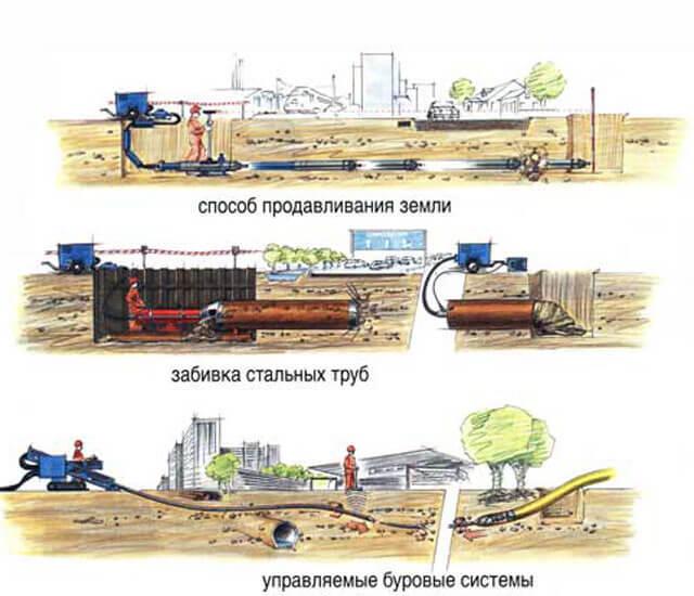 Технология прокладки трубопроводов проколом