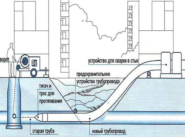 Технология прокладки труб методом прокола